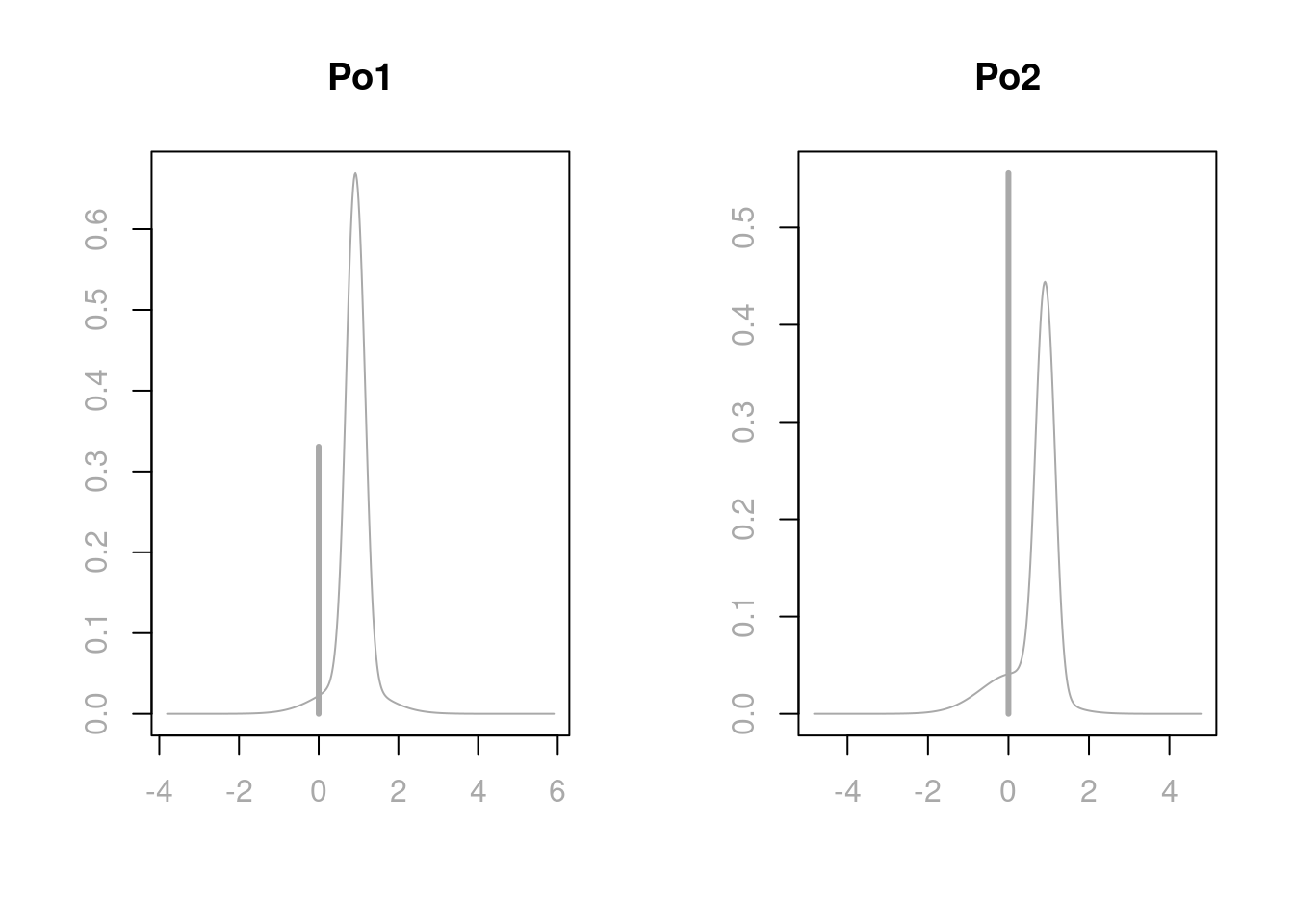 Chapter 8 Stochastic Explorations Using MCMC | An